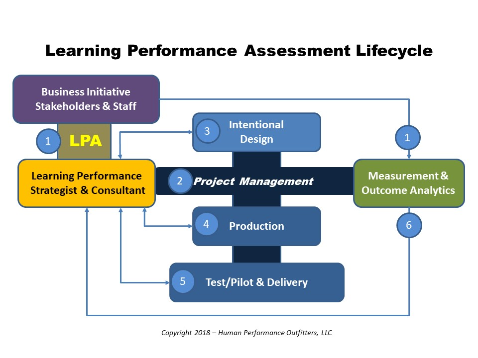 Behind The Curtain Of A Learning Performance Assessment Lpa